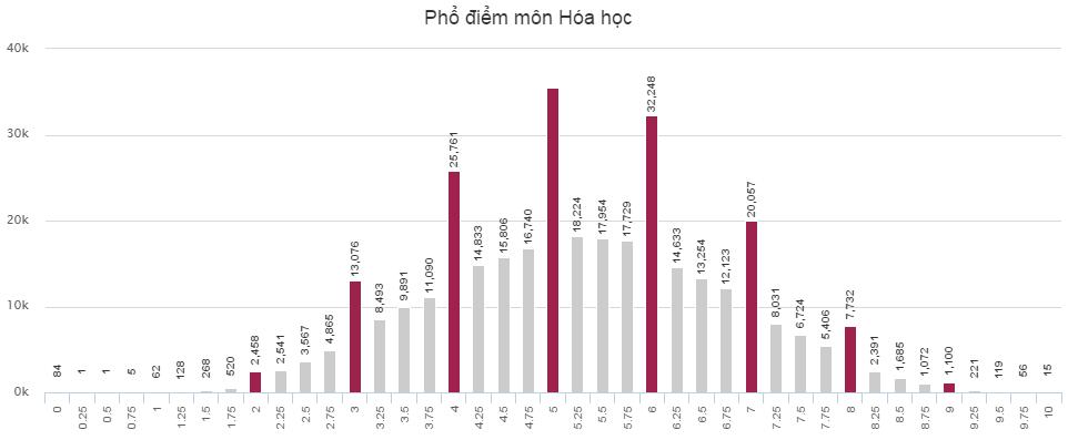 Phổ điểm khối B của thí sinh thi THPT Quốc gia 2016