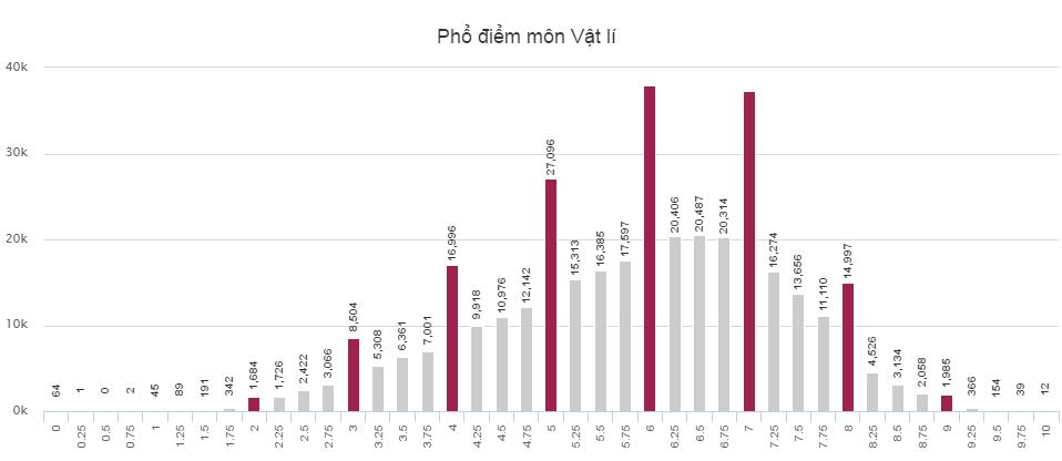 Phổ điểm của thí sinh thi THPT Quốc gia 2016 khối A1