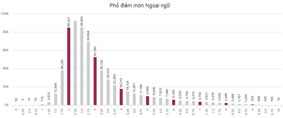 Phổ điểm của thí sinh thi THPT Quốc gia khối D năm 2016