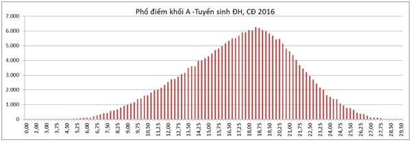 Phổ điểm các khối thi A,A1,B,C,D,D1 của thí sinh ĐKXT ĐH, CĐ 2016