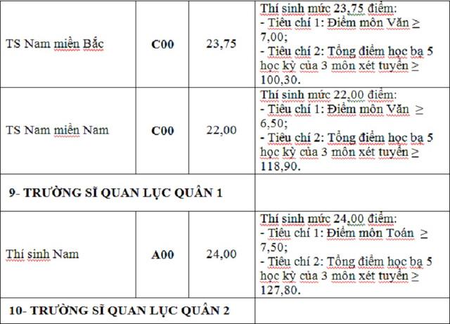 Diem chuan NVBS dot 1 cac truong Quan doi 2016