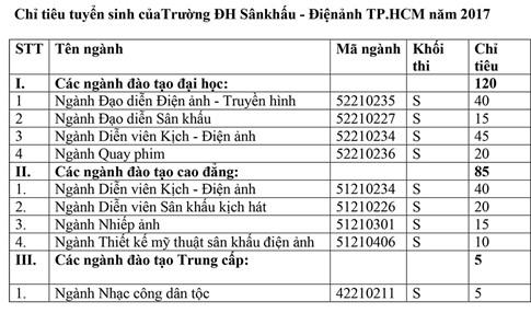 Trường ĐH Sân khấu Điện ảnh TP.HCM tăng chỉ tiêu tuyển sinh hệ ĐH - ảnh 1