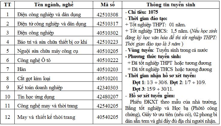 Phuong an tuyen sinh nam 2017 truong Cao dang cong nghiep Thai Nguyen