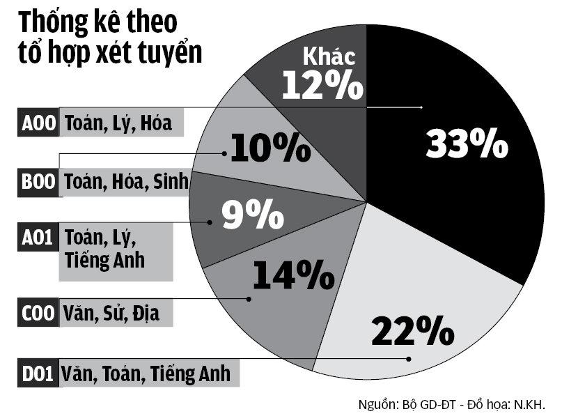Thống kê tỷ lệ thí sinh đăng ký xét tuyển ĐH 2017