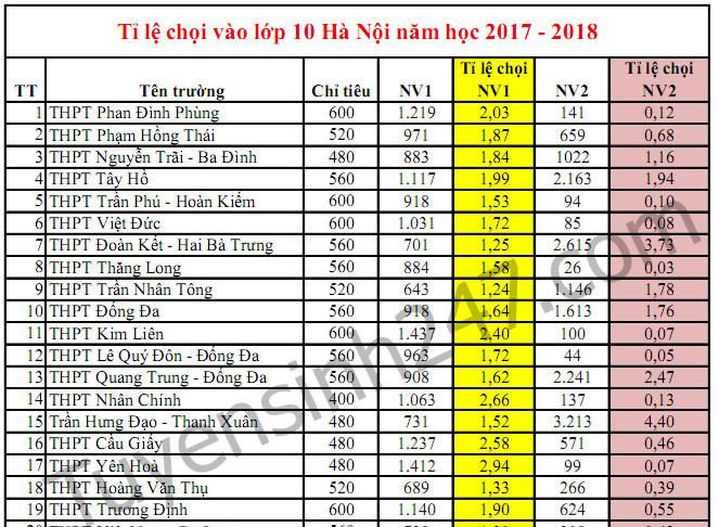 Tỉ lệ chọi vào lớp 10 Hà Nội năm 2017 - Tất cả các trường
