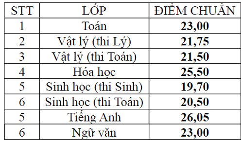 truong-pho-thong-nang-khieu-cong-bo-diem-chun-vao-lop-10-1