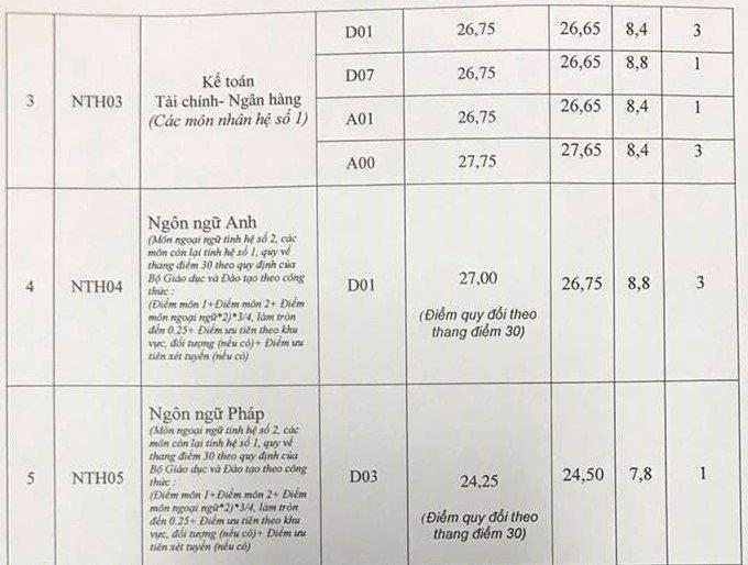 điểm chuẩn, điểm chuẩn đại học 2017, tuyển sinh 2017, thông tin tuyển sinh 2017