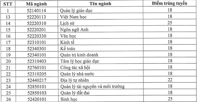 Diem chuan 2017 cua DH Quy Nhon cao nhat la 24,25 hinh anh 3