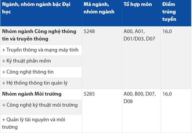 DH Hoa Sen cong bo diem trung tuyen 2017 hinh anh 1
