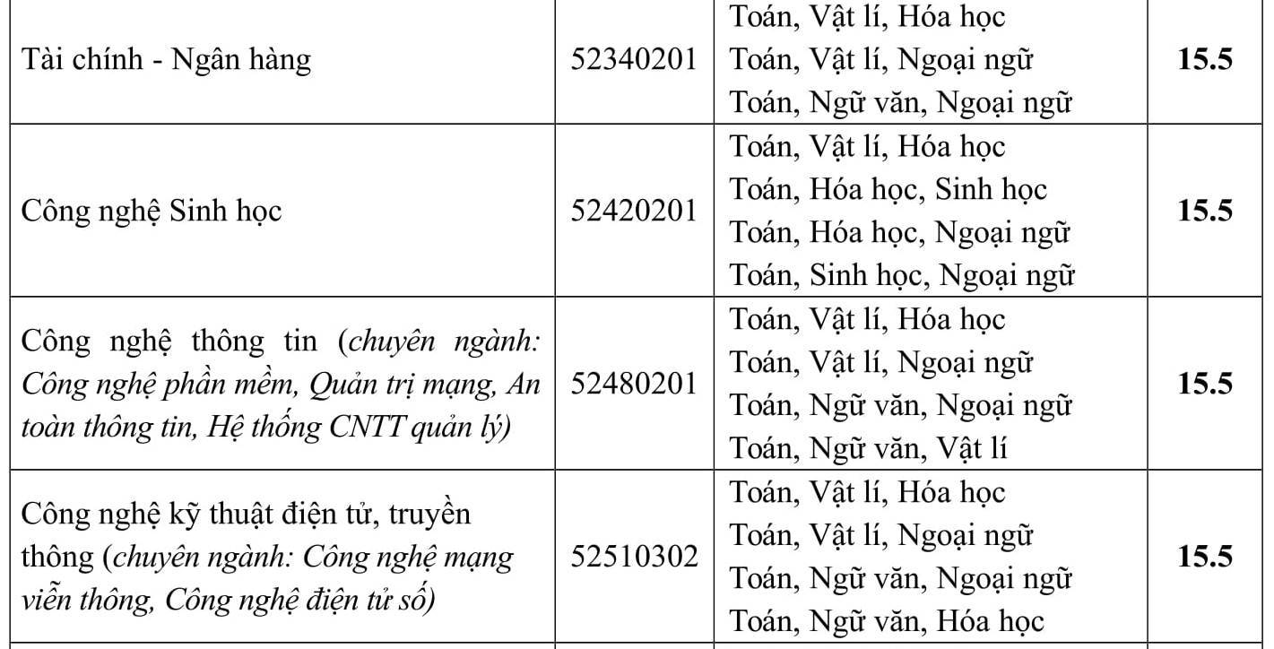 Diem chuan Truong DH Phuong Dong nam 2017