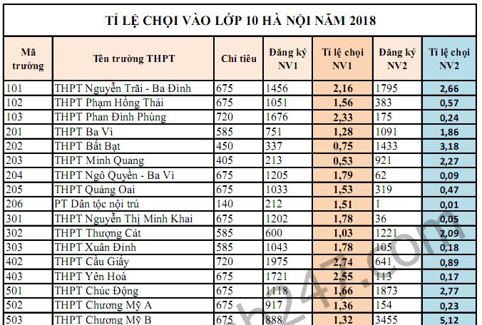 Tỉ lệ chọi vào lớp 10 Hà Nội 2018 - Tất cả các trường