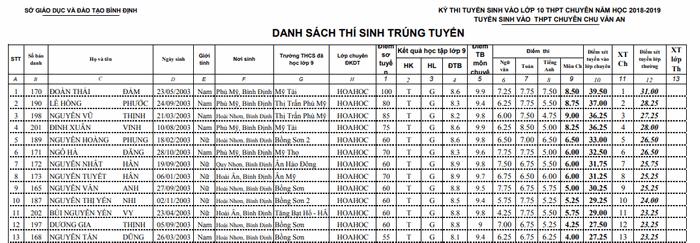 Điểm thi vào lớp 10 trường THPT Chuyên Chu Văn An tỉnh Bình Định 2018