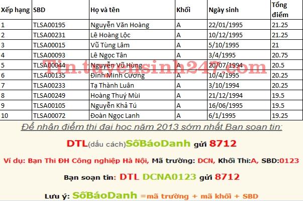 Da co diem thi dai hoc Thuy Loi nam 2013