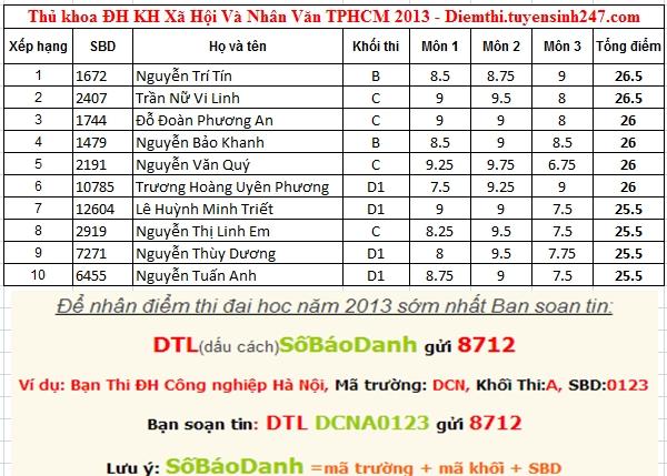 Diem thi truong Khoa Hoc Xa Hoi Va Nhan Van - DH Quoc Gia TPHCM 2013