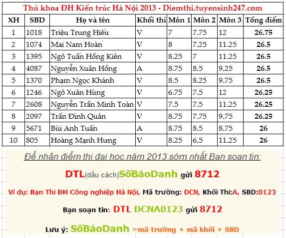 Tra cuu diem thi Dai hoc Kien truc Ha Noi nam 2013