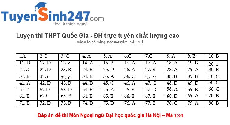 Dap an De thi Dai hoc Quoc gia Ha Noi mon tieng Anh nam 2015
