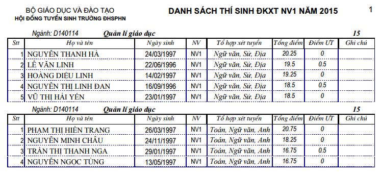 Danh sach thi sinh xet tuyen NV1 Dai hoc Su pham Ha Noi nam 2015