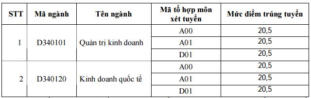 Diem chuan Nv2 Dai hoc Ngoai Thuong nam 2015