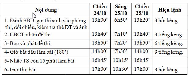 Lich thi lien thong Hoc vien tai chinh nam 2015