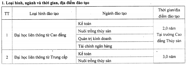 Cao dang Thuy san tuyen sinh lien thong nam 2015