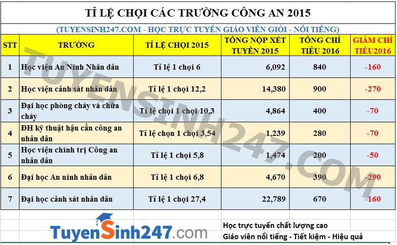Ti le choi cong an 2016 du bao 1/20