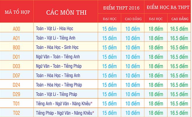 Dai hoc Cong nghe Sai Gon cong bo diem chuan dot 1 nam 2016