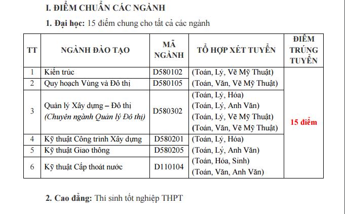 Diem chuan dot 1 vao truong Dai hoc Xay dung mien Tay 2016