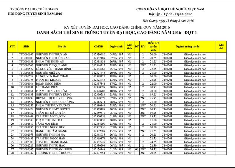 Dai hoc Tien Giang cong bo diem chuan dot 1 nam 2016