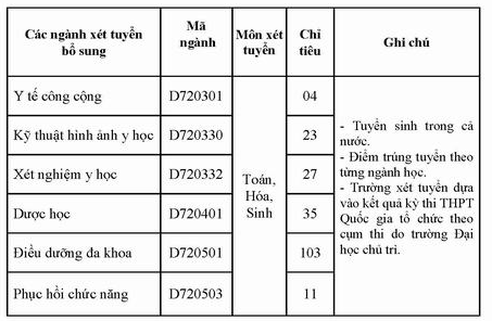 DH Ky thuat Y duoc Da Nang thong bao xet NVBS dot 1 nam 2016