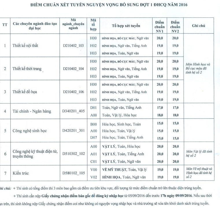 Vien Dai hoc Mo Ha Noi thong bao diem trung tuyen NV2 nam 2016