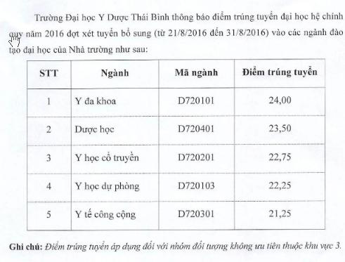 Diem chuan NVBS dot 1 vao Dai hoc Y Thai Binh nam 2016