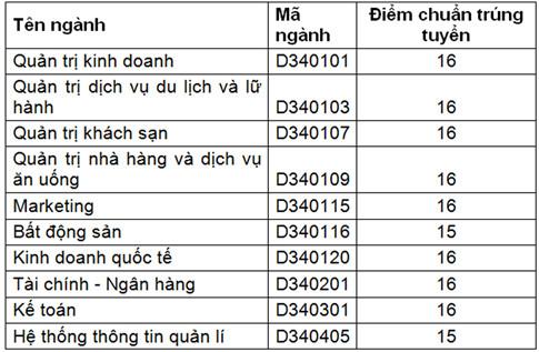 DH Tài Chính - Marketing thong báo diẻm chuản NV2 nam 2016