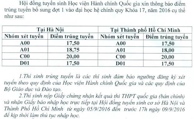 Hoc vien Hanh chinh thong bao diem chuan NVBS dot 1 nam 2016