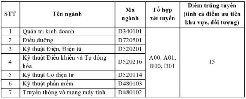 Diẻm chuản NVBS dọt 2 DH Quóc té Mièn Dong 2016