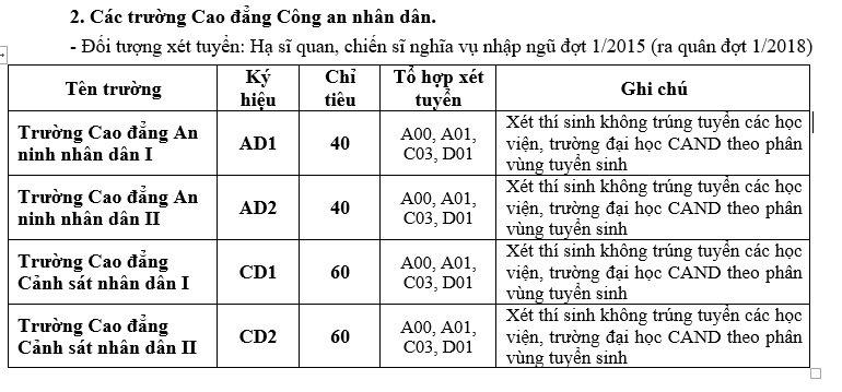 Cong bo chi tieu cua cac truong Cong an nam 2017 - Chinh thuc
