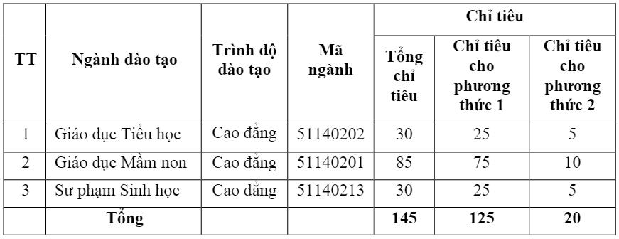 De an tuyen sinh nam 2017 cua Truong Cao dang Su pham Yen Bai