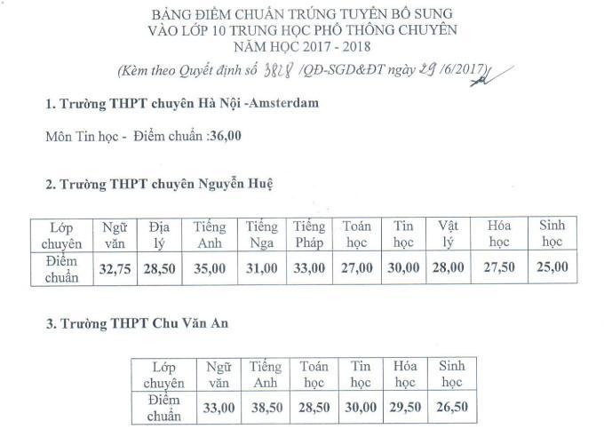 Ha Noi cong bo diem chuan bo sung vao lop 10 chuyen 2017