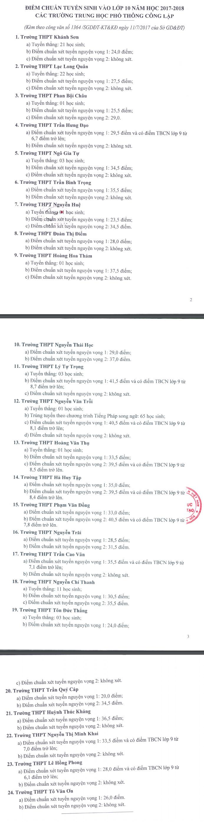 Diem chuan vao lop 10 THPT tinh Khanh Hoa 2017