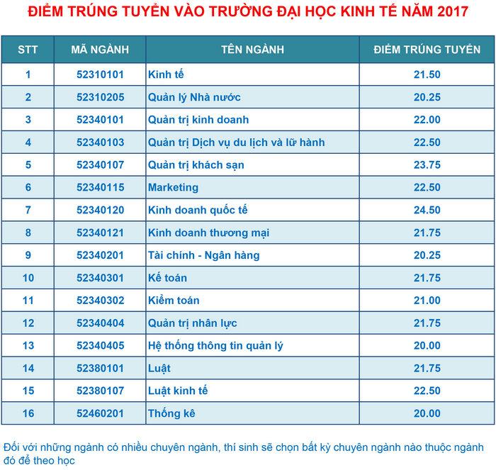 Diem chuan nam 2017 Truong DH Kinh te DH Da Nang