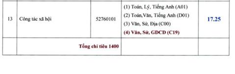 Diem chuan DH Su Pham Ky thuat Vinh Long