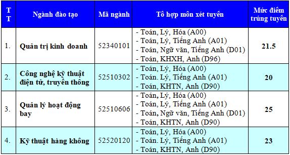 Hoc vien Hang Khong Viet Nam cong bo diem chuan nam 2017