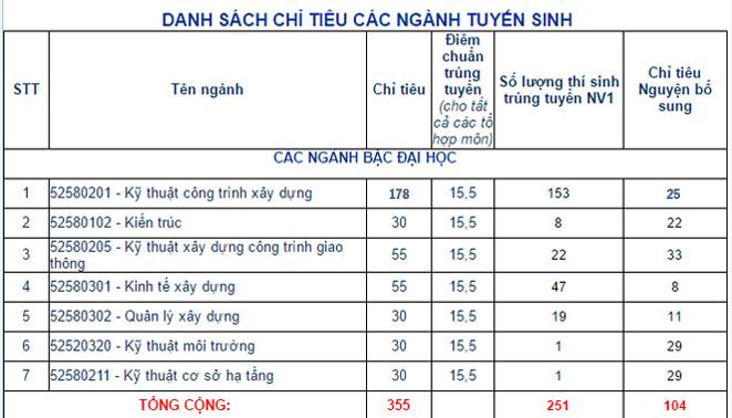 Diem chuan Truong DH Xay dung Mien Trung nam 2017
