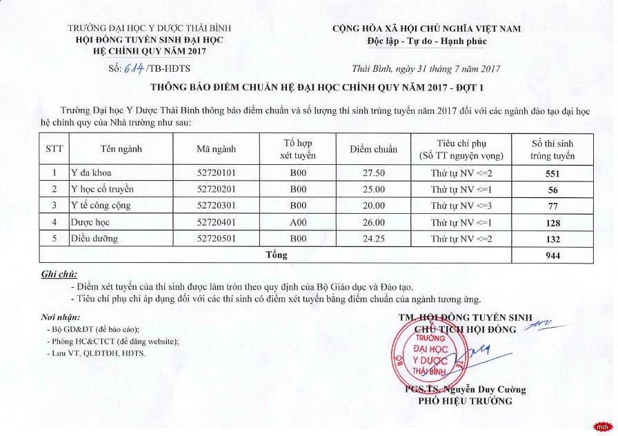 Diem chuan truong Dai hoc Y Duoc Thai Binh nam 2017