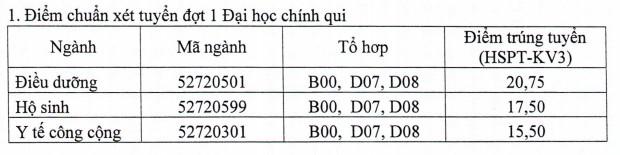 Diem chuan nam 2017 cua Truong DH Dieu duong Nam Dinh