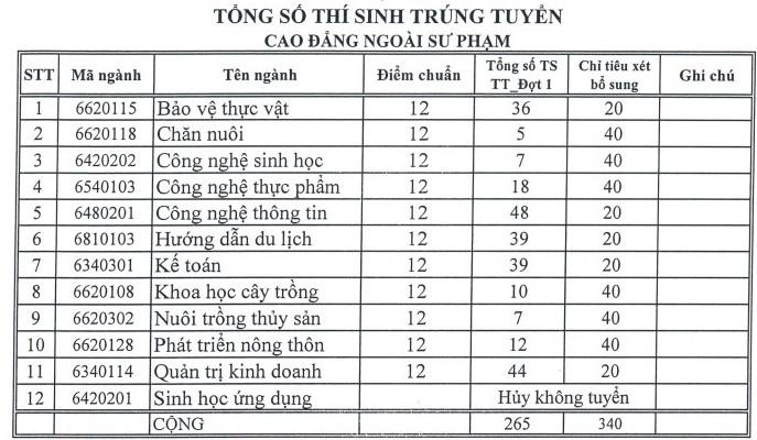 Truong Dai hoc An Giang thong bao xet tuyen NVBS nam 2017
