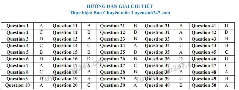 De thi thu THPT Quoc gia mon Anh 2018 - THPT Quy Hop 1