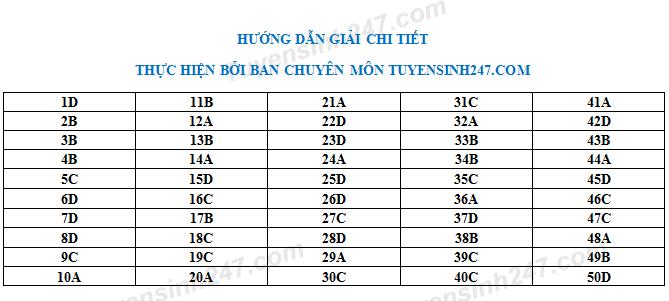 Dap an de thi thu THPT Quoc gia mon Toan 2018 THPT Chuyen Bac Ninh lan 2