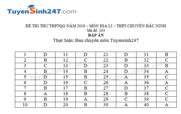 De thi thu THPTQG mon Dia nam 2018 - THPT Chuyen Bac Ninh lan 2