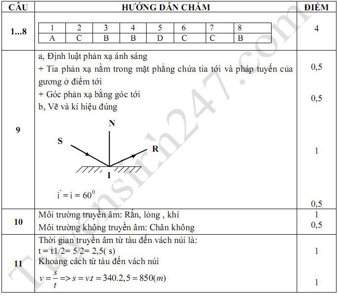 De thi ki 1 lop 7 mon Ly THCS Ngu Doan nam 2017 - 2018