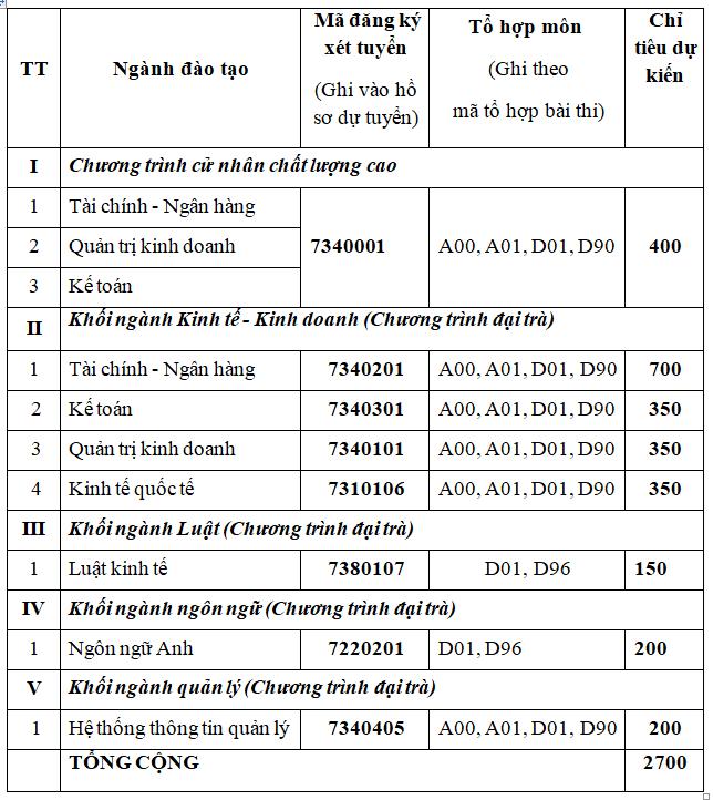Dai hoc Ngan hang TPHCM cong bo phuong an tuyen sinh 2018